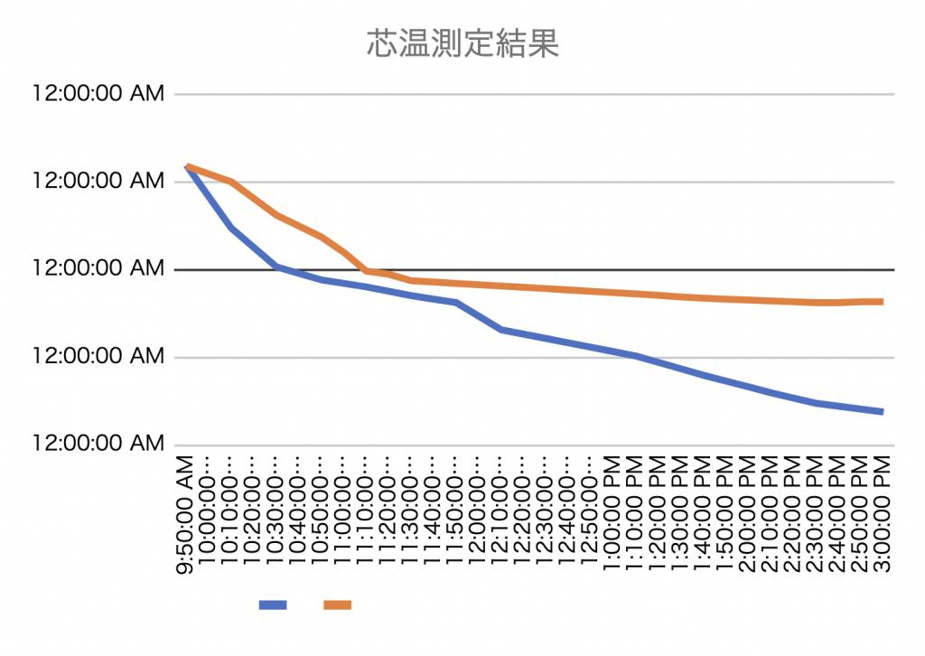 簡易凍結ブースの性能を検証データ